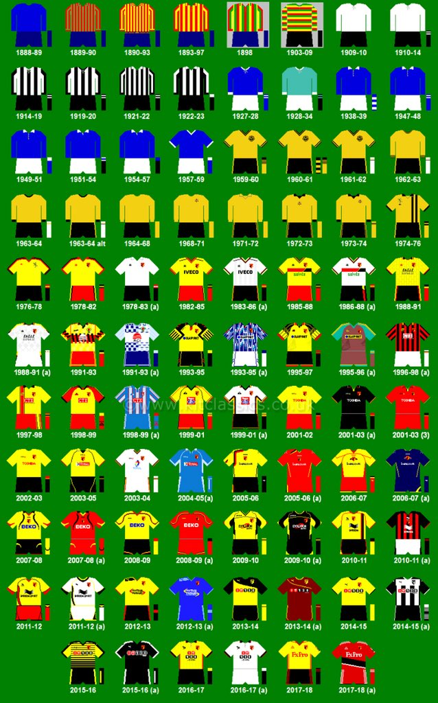 9276a30b512 But bet they ll still try not to wear it away from home. Credit for the  history of  watfordfc kits goes to  classic kitspic.twitter.com ojl9Kk69qH