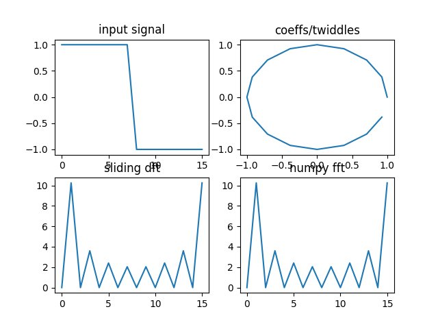 Numpy Fft Example