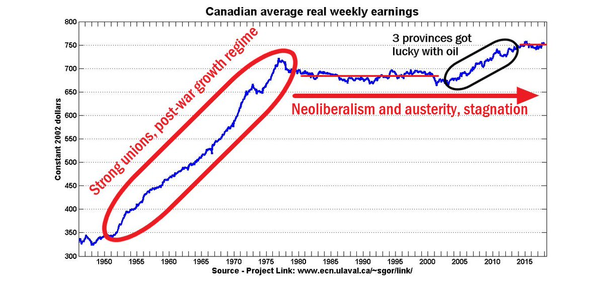 Michal Rozworski On Twitter Canadian Wage Growth Chart Annotated