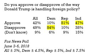 #PresidentTrump job on #foreignpolicy by party identification  @FoxNews #Poll https://t.co/tp0i2zNs38