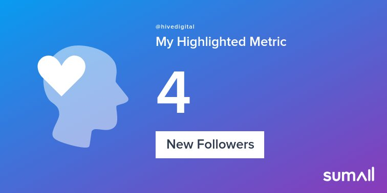 My week on Twitter 🎉: 4 New Followers. See yours with https://t.co/clug7nE0um https://t.co/I3xiDAmeCM