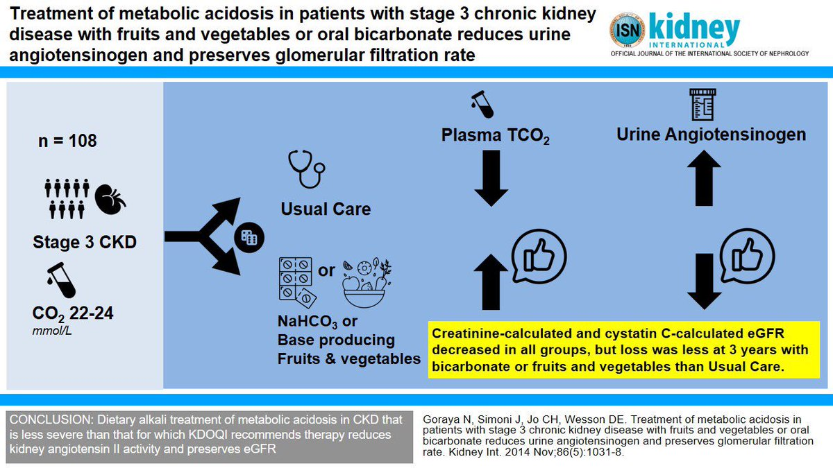 Edgar V Lerma On Twitter Treatment Of Metabolic Acidosis In