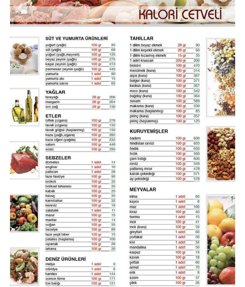 Kalori Cetveli