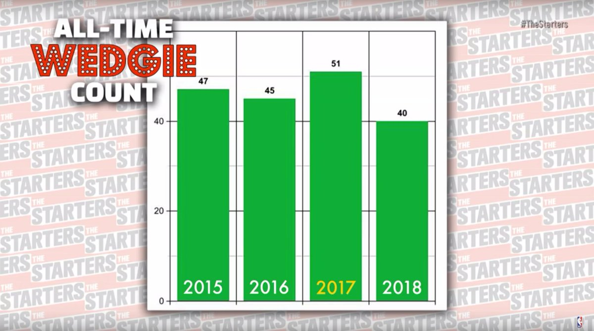 """The """"official"""" @NBA wedgie count from 2014-15 to 2017-18. #TheStarters"""