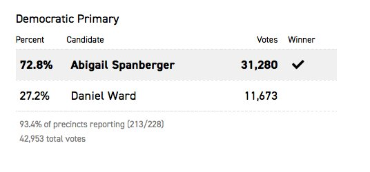 Abigail Spanberger has won the Democratic primary in Virginia's District 7.  More results: https://t.co/tXPdJzMmzq https://t.co/D8LerSPLQ4
