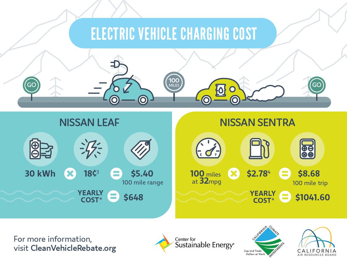 Electric Cars Vs Gas Cars >> Clean Vehicle Rebate On Twitter Curious What The Fuel