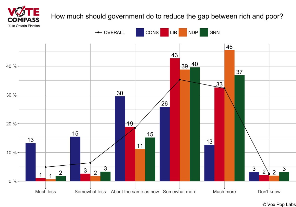 responsibility of government in reducing gap between rich and poor The 11th plan of india saw a massive increase of 149 per cent for social security schemes, but the rich poor divide remains stark as indian government has been unsuccessful in plugging loopholes in the delivery mechanism.
