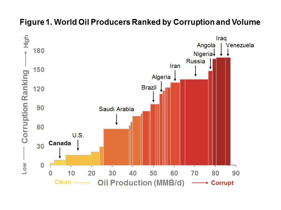 worlds major oil producers - 960×720