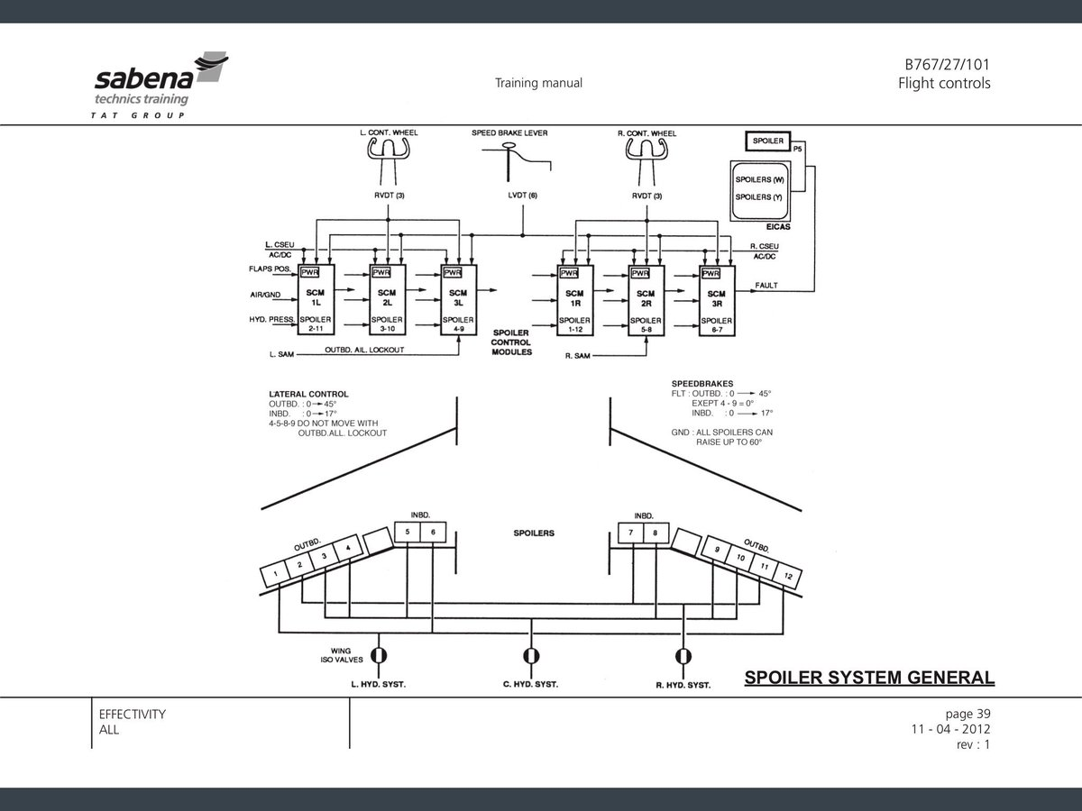 Fly By Wire Schematic Boeing Wiring Database Library Harley Davidson Schematics Trusted Diagram Aircraft