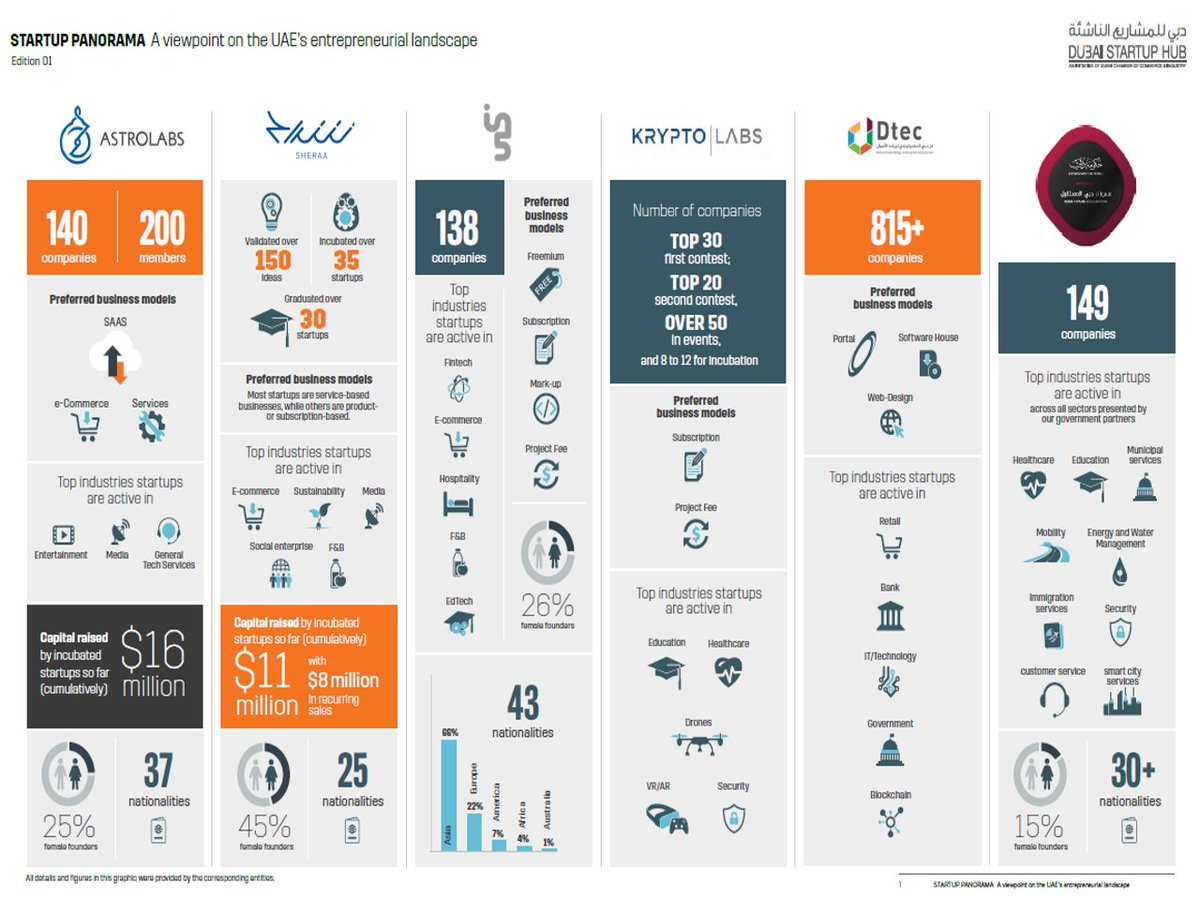... Kryptolabs, Dtec, Dubai Future Accelerators – we have mapped them out  for you. More in our report https://bit.ly/2HinrOH @AstroLabsME  @sheraasharjah ...