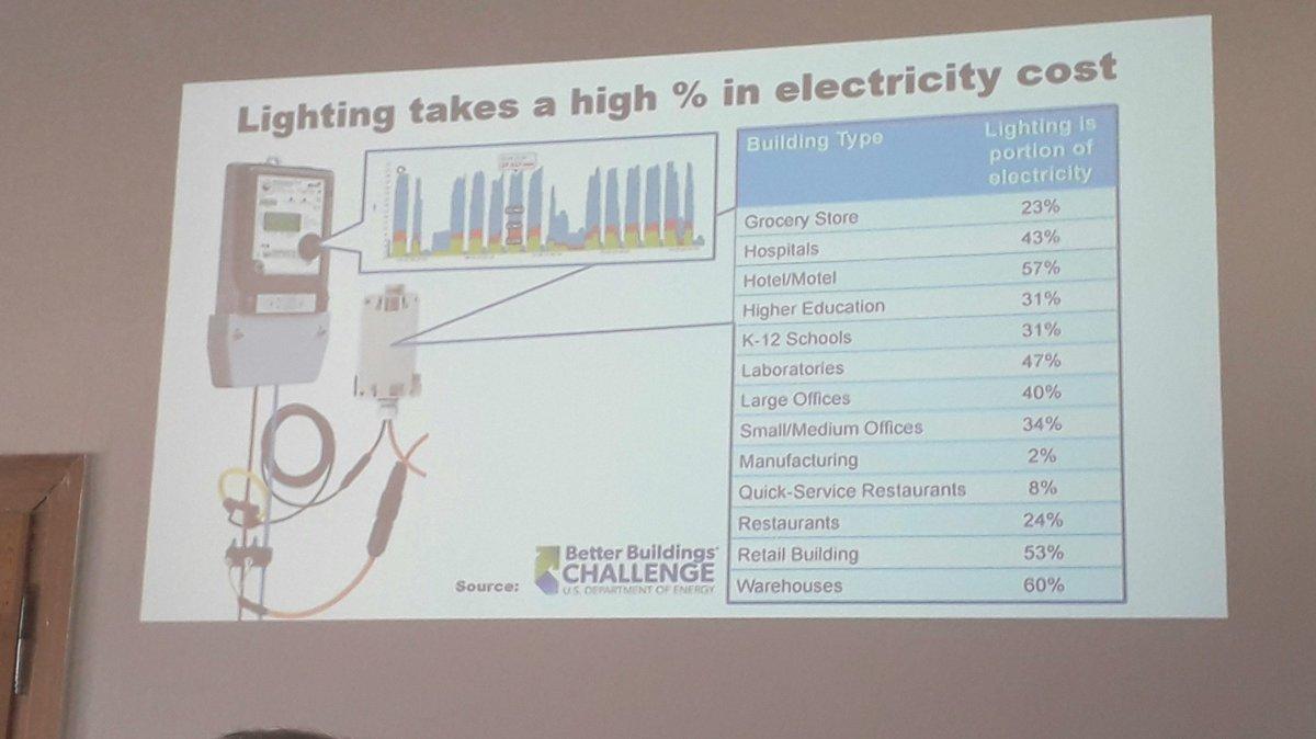 Fine Jukka Tolvanen On Twitter Eceee2018 Panel 5 Standardisation And Wiring Database Brom4X4Andersnl