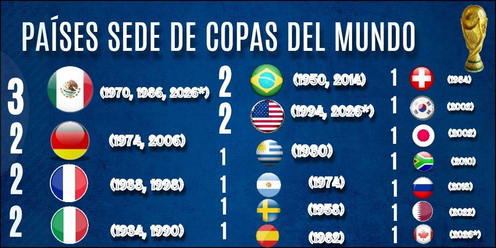 Universal Deportes's photo on #Mundial2026