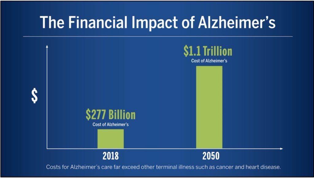 social and economic impacts of the alzheimers disease Economic impacts despite meaningful advances in our understanding of the disease, dementia continues to have vast implications for individuals, women, families, communities and the canadian health-care system.