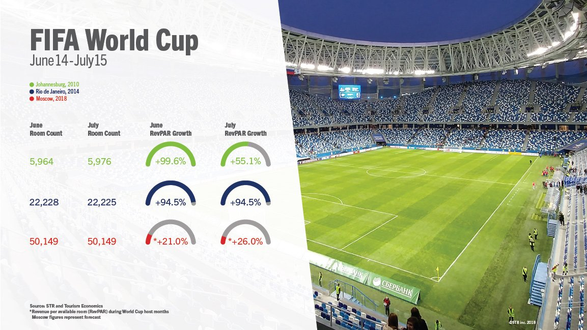 The FIFAWorldCup 2018 Kicks Off Tomorrow Whichever Country Youre Waving A Flag For Moscow Hotels Are Projected To Score Performance Growth Up 30