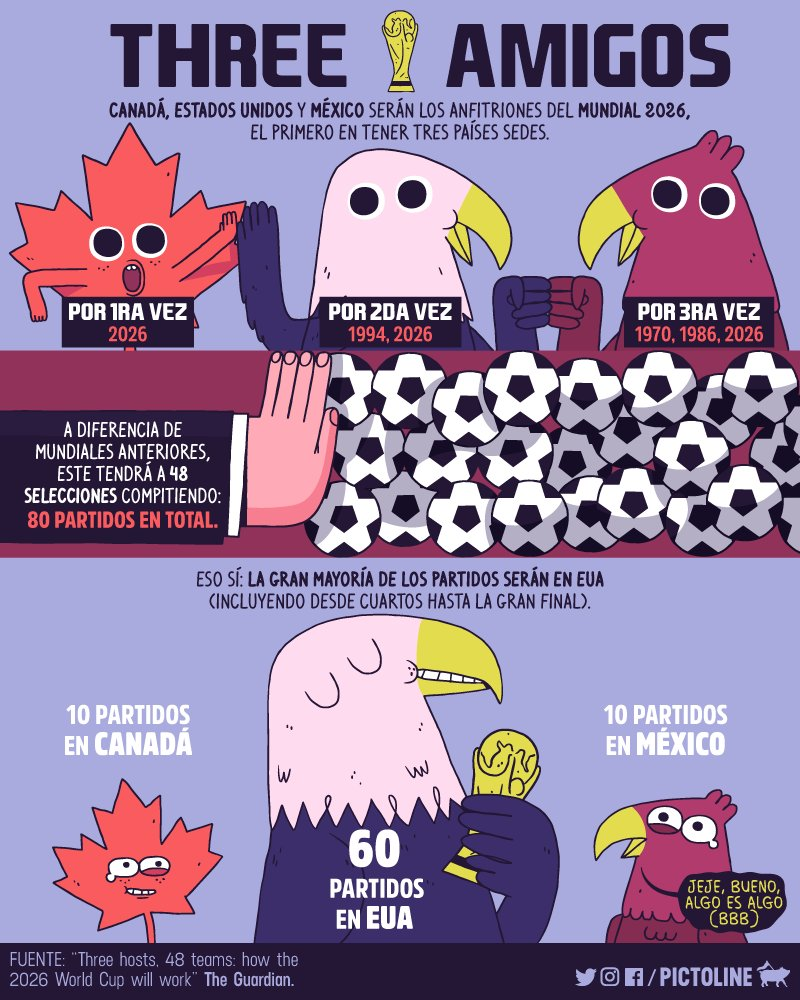 #Mundial2026 Latest News Trends Updates Images - pictoline