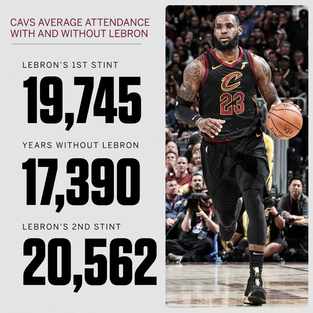 The LeBron effect: