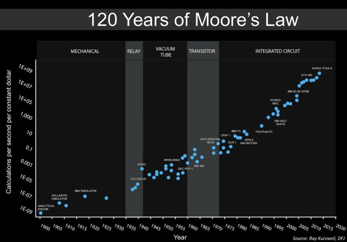 the benefits of moores law Moore's law, an empirical observation of the number of components that could be built on an integrated circuit and their corresponding cost, has largely held strong for more than 50 years, but its days are really numbered now.