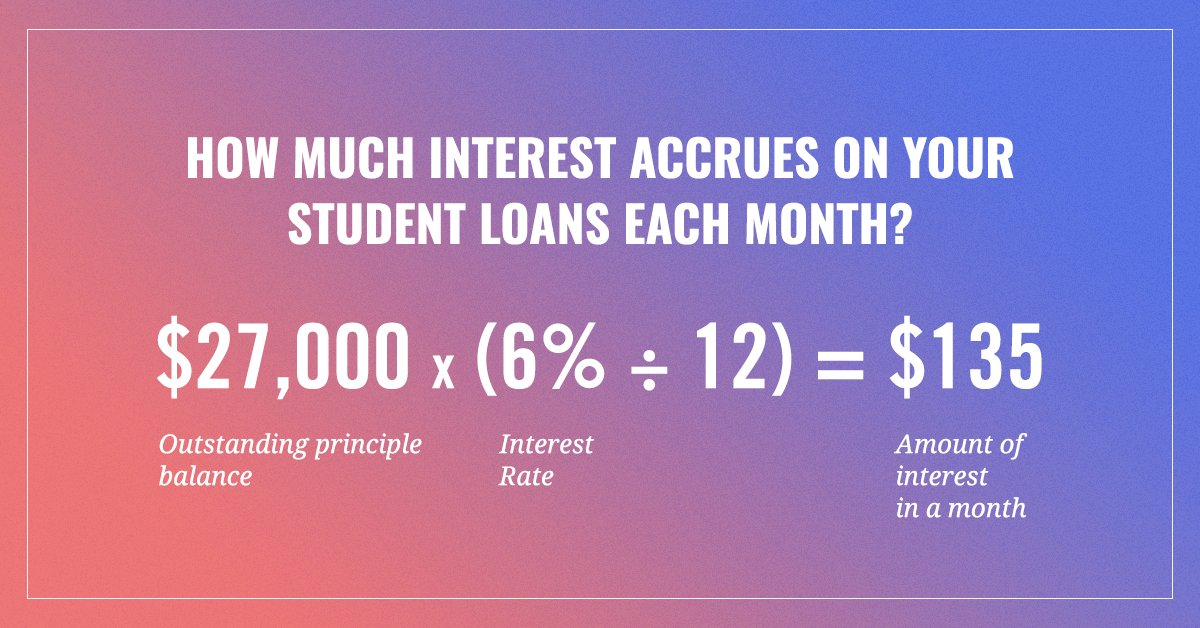 federal student aid on twitter how is interest calculated the
