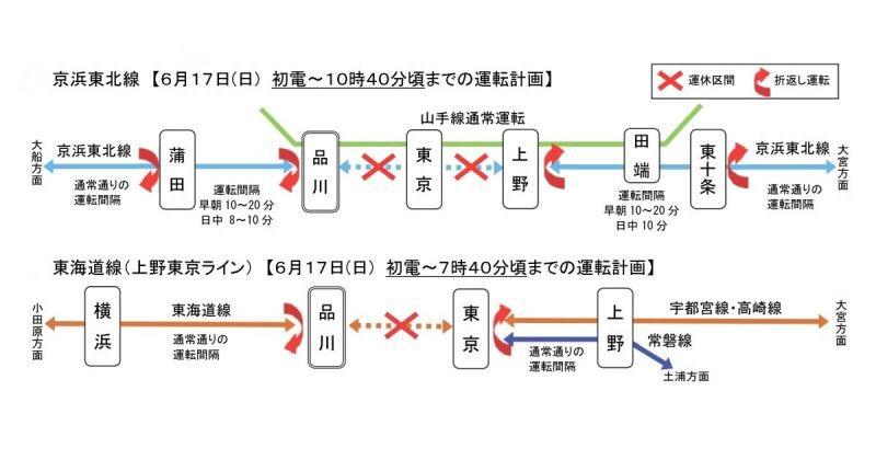 6/17ビッグサイト行く人もAKG行く人も、東海道線及び京浜東北線は始発から午前中まで品川⇄東京まで運休なので、要注意ですよ〜。山手線は動いてるようなので、慌てず乗り換えればOK。 東海道線に乗って偶然知ったけど、知らずに当日迎えてたらびっくりするわ。もっと大々的に告知してくれなきゃ・・・