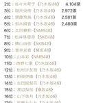 Image for the Tweet beginning: やっぱり乃木坂だな。20人中11人乃木坂って凄すぎる