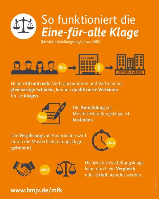 Der Bundestag hat heute die #Musterfeststellungsklage beschlossen. Das Gesetz stärkt die Durchsetzung von Verbraucherrechten. Denn mit dieser Eine-für-alle-Klage kommen Verbraucherinnen+Verbraucher nun einfach u kostengünstig zu ihrem Recht. Alle Infos Foto