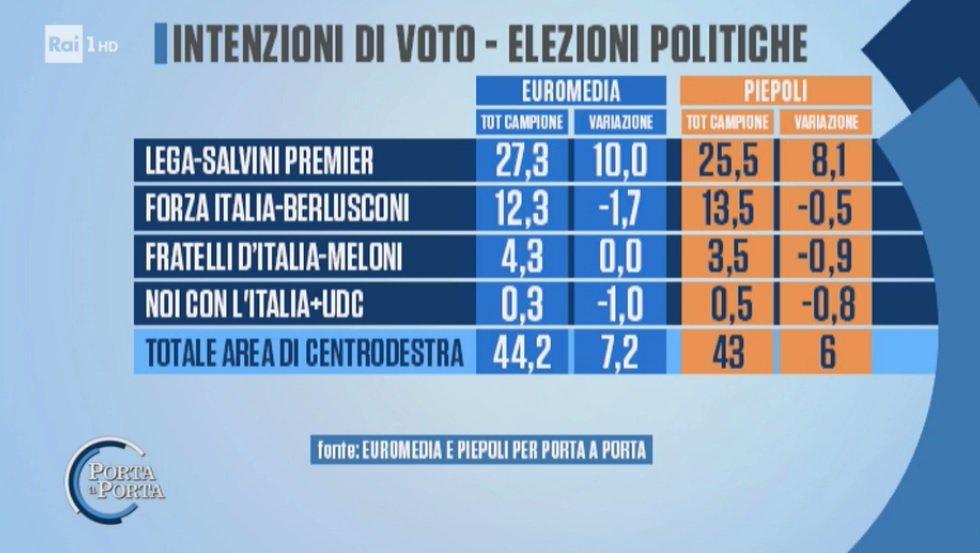 #cdx oggi secondo #sondaggio #Piepoli. #GovernoDelCambiamento #GovernoConte @centrodestrait @micheledisalvo @Ale_Mussolini_ @SalvoCicu @Antonio_Tajani @elio_vito @toninomazzocchi @FGaragnani @severino_nappi @simonebaldelli  - Ukustom