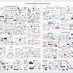 Image for the Tweet beginning: #Drone market ecosystem map 2018 includes