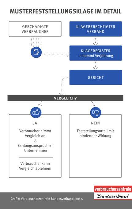 Der Bundestag hat die #Musterfeststellungsklage beschlossen. Die Grafik zeigt, wie Verbraucherinnen und Verbraucher damit künftig leichter zu Ihrem Recht kommen sollen. Foto