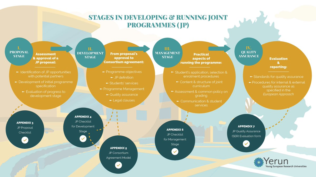 Yerun On Twitter Do You Want To Develop Jointprogrammes With Your