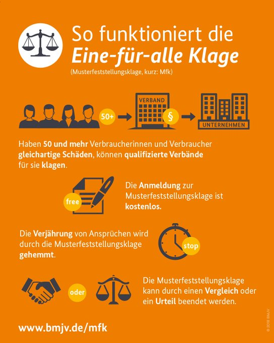 """Wer Recht hat, muss auch Recht bekommen! Ich freue mich, dass der Bundestag heute die #Musterfeststellungsklage beschlossen hat. Mit der """"Eine-für-Alle-Klage"""" stärken wir die Verbraucherinnen und Verbraucher. #mfk Alle Infos Foto"""