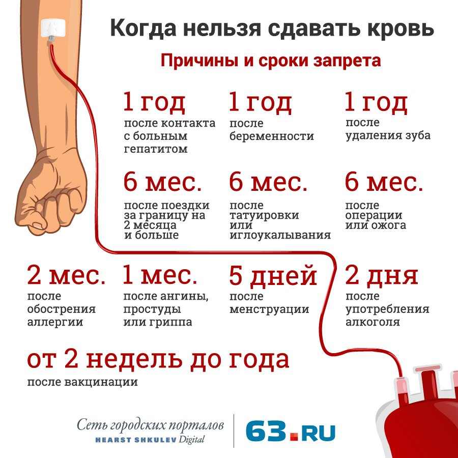 Крови сдать анализ сегодня где сегодня на крови микроэлементы анализы и на цена витамины
