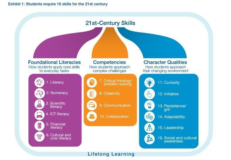 life long learning skills And basic approaches to lifelong learning using computers and the internet, and resources for outlining basic computer skills and competencies for physicians to access online textbooks.