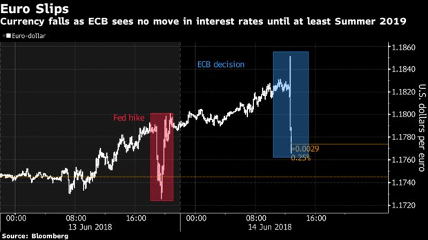 Euro falls as the ECB signals rates to be frozen through summer 2019 https://t.co/8fqIaVy716 via @johnainger #tictocnews