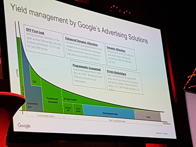 Publisher Revenue Yield Management by Google #pbc18 ( #Adtrader ) Foto