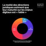 Image for the Tweet beginning: Le #numérique est considéré par