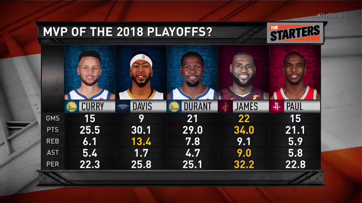 #TheStarters debate the MVP of the Playoffs. Is it @StephenCurry30, @AntDavis23, @KDTrey5, @KingJames, or@CP3? Whatchu Got?