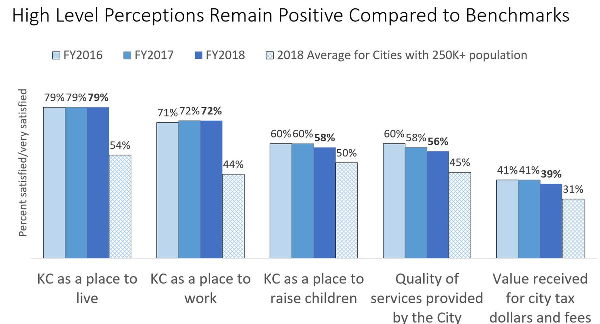 Another 72 Say They Also Enjoy Working Here Kcmo Gov News 2018 Residents Still Rank High As Place To Live And Work Pictwitter
