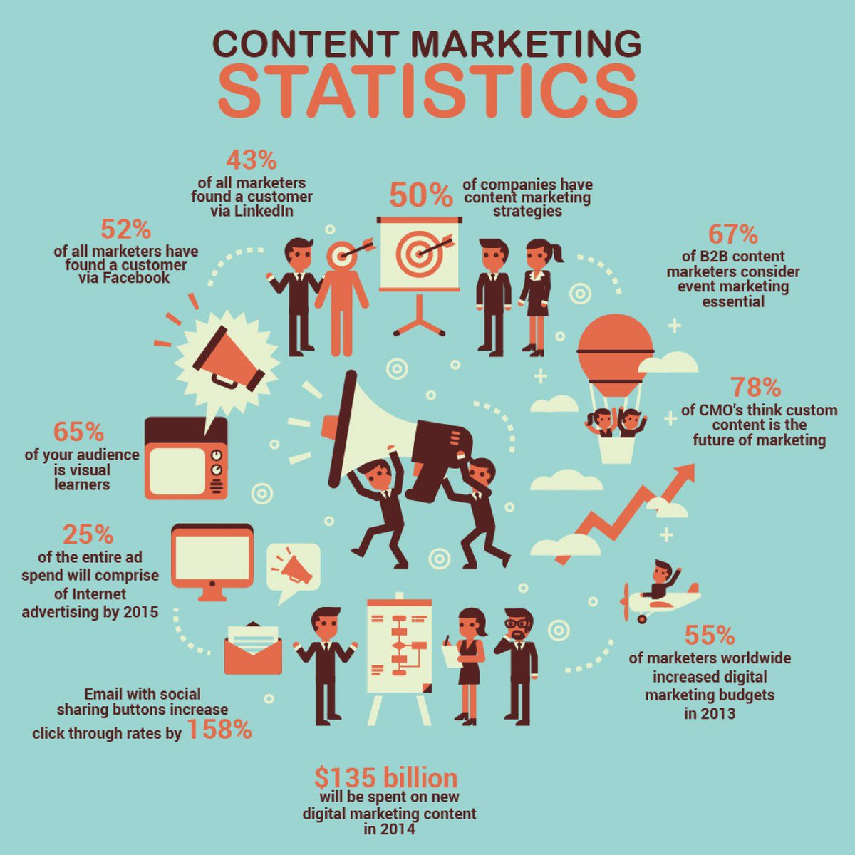 Sushant Shukla On Twitter Digital Marketing Plan Content Statistics Step Creation Strategy Infographic OnlineMarketing EmailMarketing