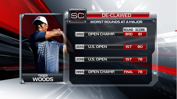 Though he has company, Tiger Woods had a rough Round 1 Thursday at the #USOpen2018. In fact, it tied for the 3rd worst single round of his Major Tournament career Photo
