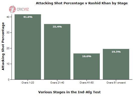 To add to that, bowling in those good lengths from Rashid Khan in the second half of this innings has also pushed the Indian batsmen into batting a lot more defensively as would be expected. Since 2010, the top leg-spinners have been attacked about 30% of the times. #INDvAFG Photo