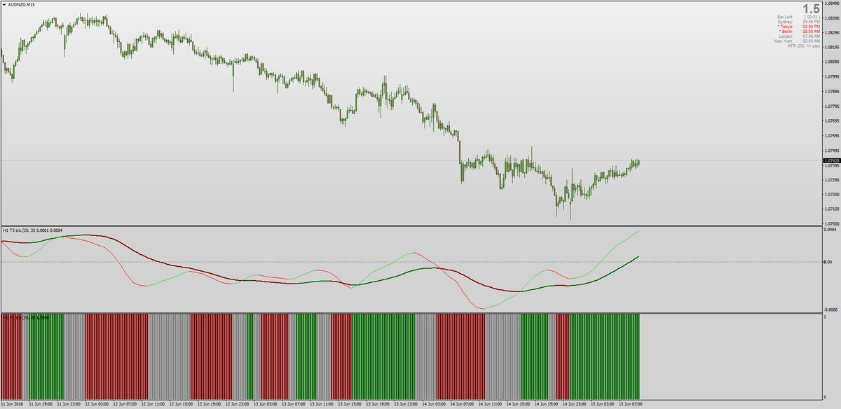 Forex Station Com On Twitter Mladen S T3 Trix For Mt4 Is An