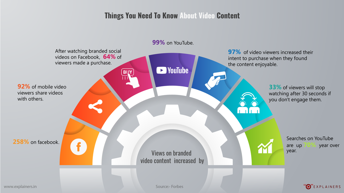 Demand for videos has increased and it wont stop…  #videomarketing #videocontent #explainervideo<br>http://pic.twitter.com/1sKFQSwJDP
