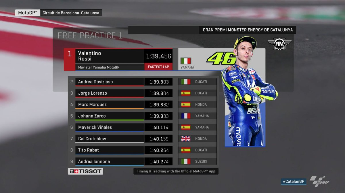 Catalan MotoGP 2018 Results
