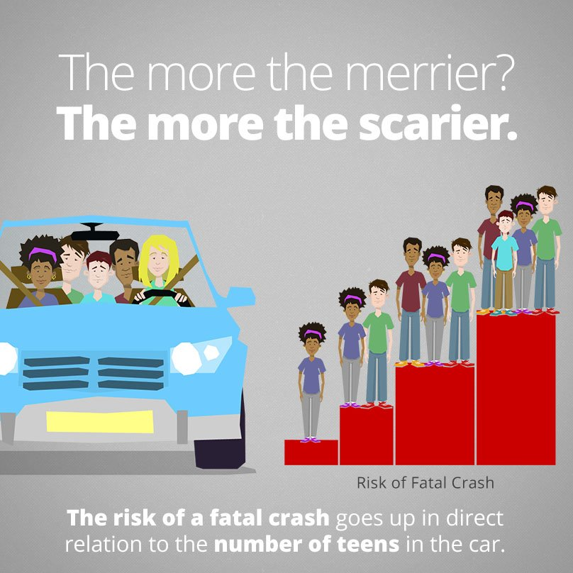 Licensing And Motor Vehicle Crash Risk >> Mahighwaysafety On Twitter Many Parents Don T Realize It But