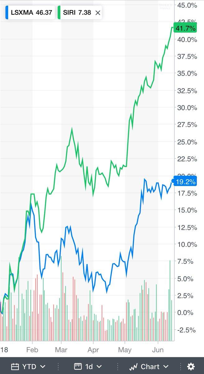 liberty on twitter siri vs lsxma aka when tracking stocks don t