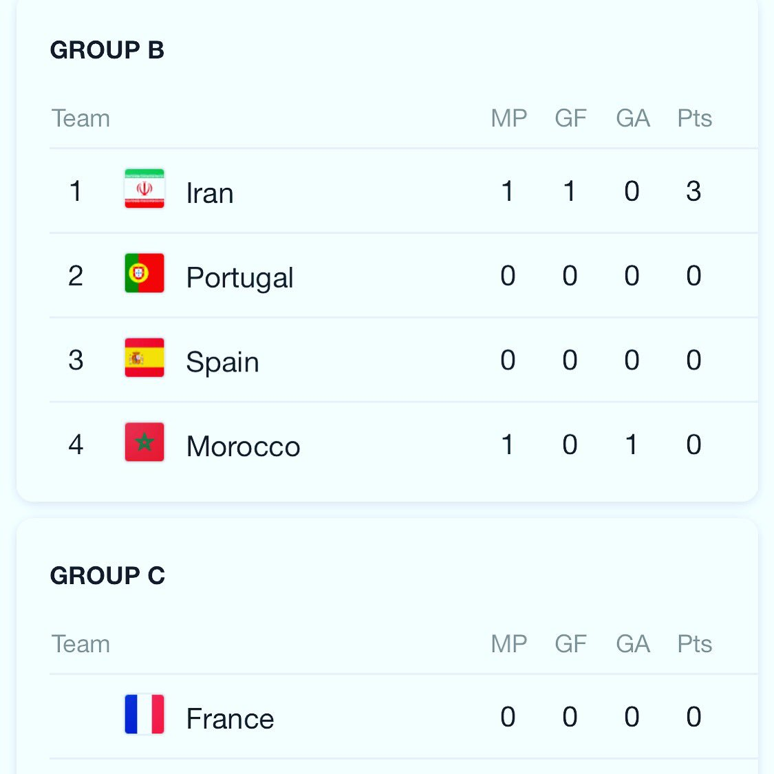 I think we should just end the #worldcup now and whoever has the most points wins! #TeamMelli