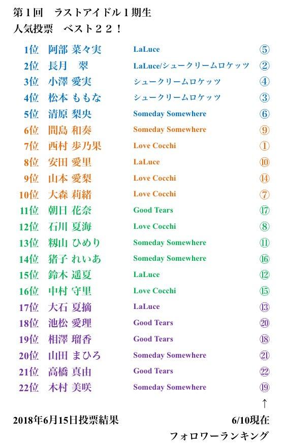 アイドル 人気 ラスト ラストアイドルファミリー人気順メンバーランキング2021年最新版!ラスアイファミリーで人気のメンバーは誰!?