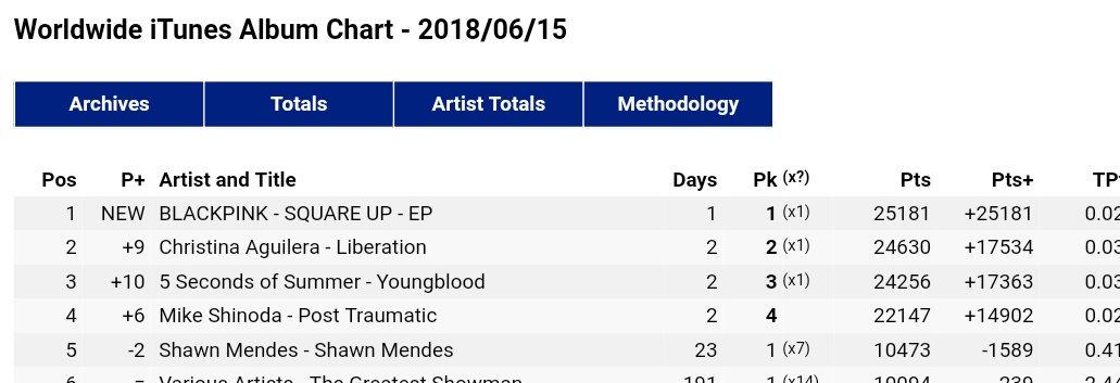 Worldwide iTunes Album Chart: #1 BLACKPINK - SQUARE UP (NEW)