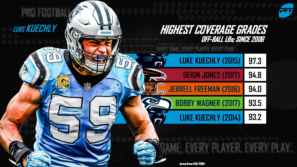 Luke Kuechly&#39;s 2015 season was the best we&#39;ve seen from a linebacker in coverage since we began grading in 2006. <br>http://pic.twitter.com/7rlEjhjSq9
