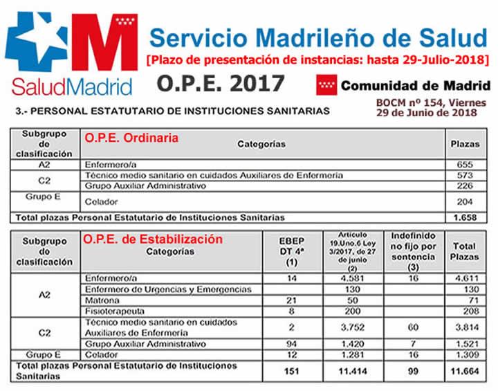 13.192 plazas del SERMAS en plazo de presentación de instancias hasta el 29-Julio-2018... Dg2R1tnX4AYL0tm